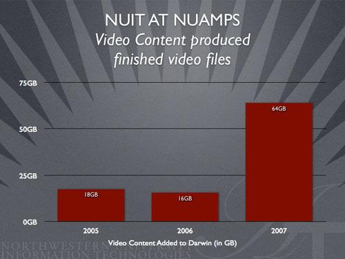NUAMPS Content Production